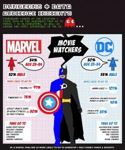 dc-marvel-results